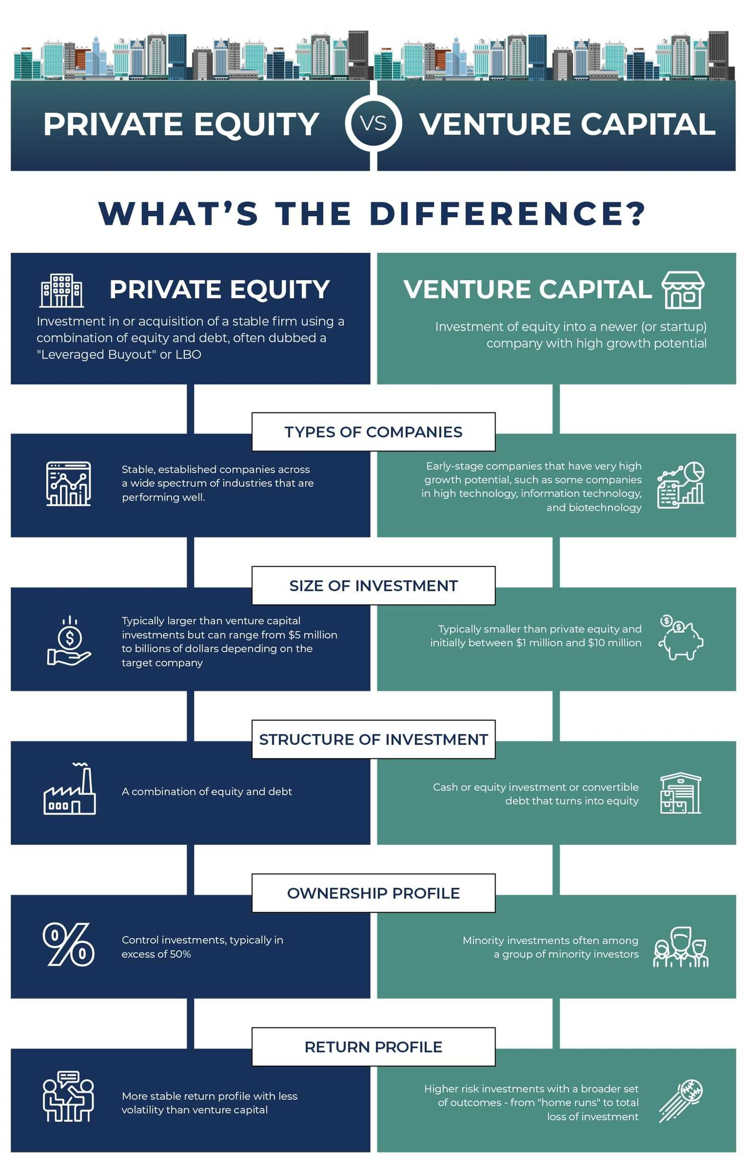 private equity vs venture capital infographic